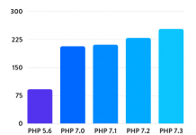 WordPress 5.0 and PHP version benchmark