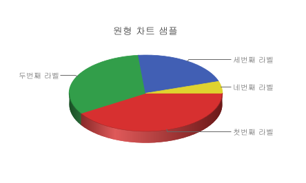 Pie Charts in WordPress