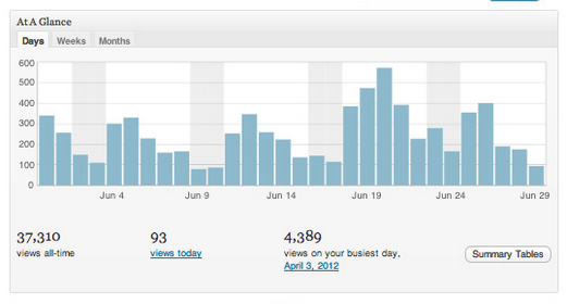 젯팩 사이트 통계를 사용하여 글 조회수 및 사이트 통계 표시하기