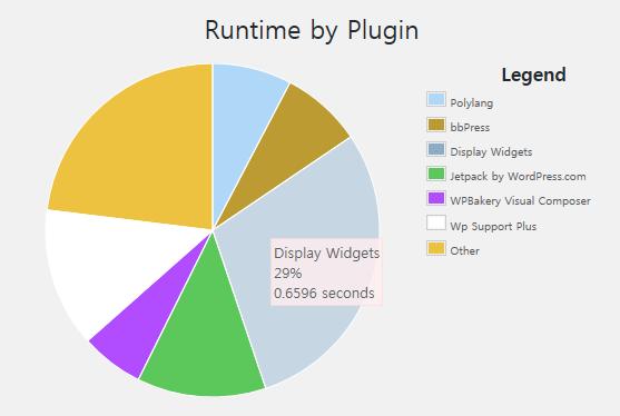 Plugin Performance in WordPress - 워드프레스 플러그인 성능 영향