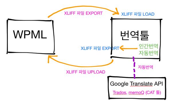 워드프레스 WPML 플러그인과 자동번역(구글번역)