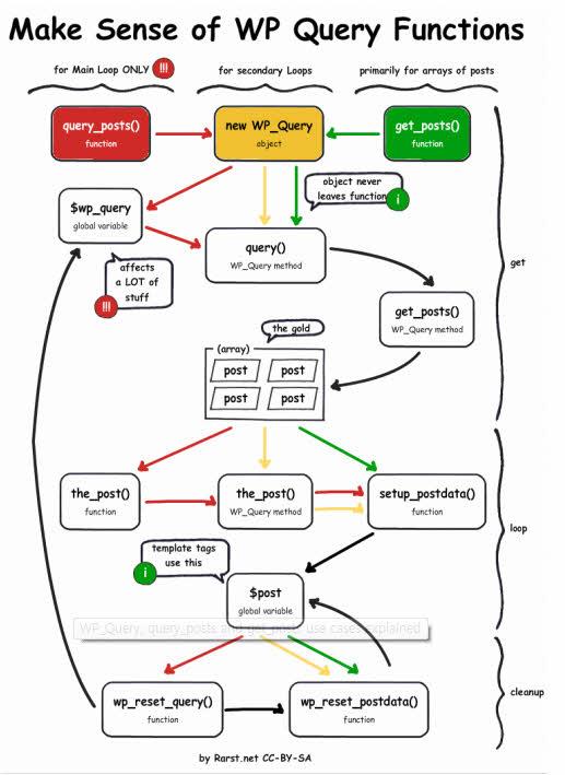 WP Query Functions WordPress Codex