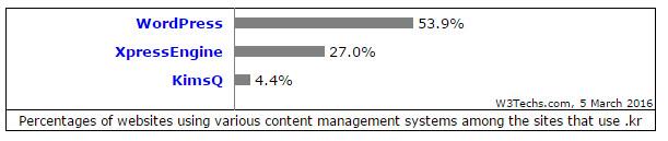 Source: W3Techs - 2016년 3월 5일 현재 한국 내 CMS 점유율 현황