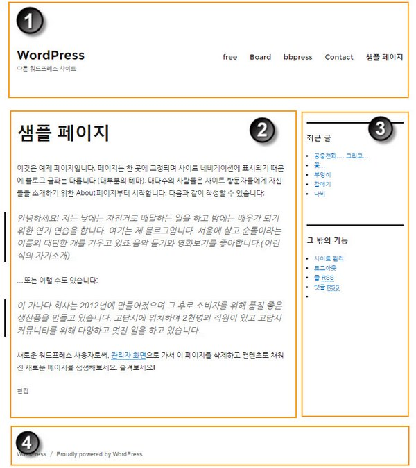Twenty Sixteen Theme in WordPress - WordPress ページの構造
