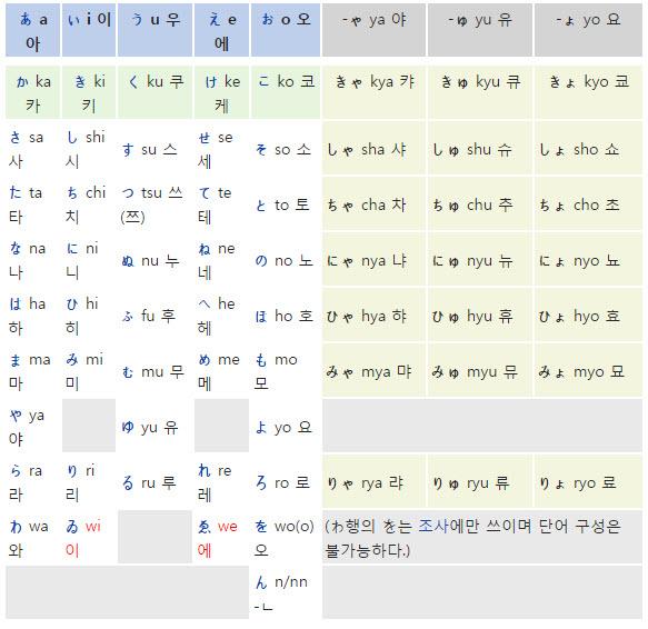 히라가나 50음도. 출처: 위키