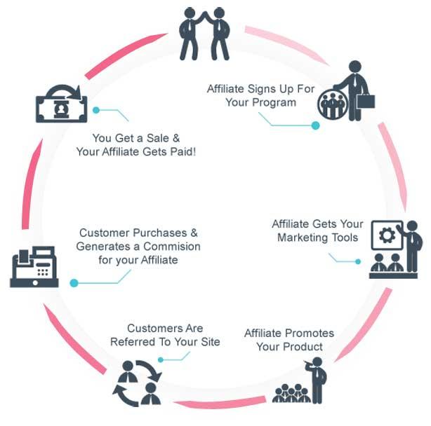 [워드프레스] 수익 창출을 위한 제휴 프로그램 마케팅 플러그인