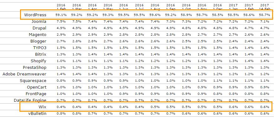 워드프레스와 Wix의 CMS 점유율(2017년 2월 현재 기준)