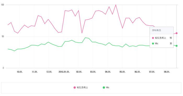 Naver 検索トレンド照会で WordPressとウィックス検索頻度の比較