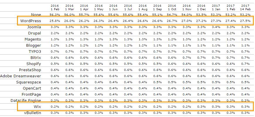워드프레스와 Wix 점유율(2017년 2월 현재 기준)