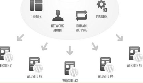 WordPress マルチサイトを正しく削除する方法1