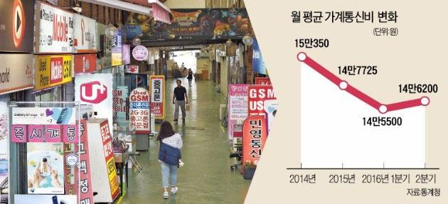 월평균 가계통신비 변화. (Photo: 한국경제)