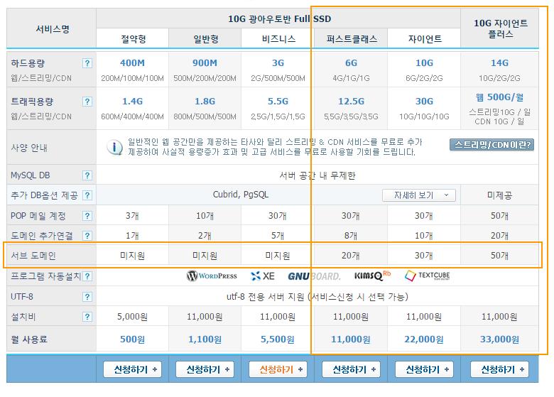 카페24에서는 퍼스트클래스 이상의 상품에서만 서브도메인을 지원합니다.