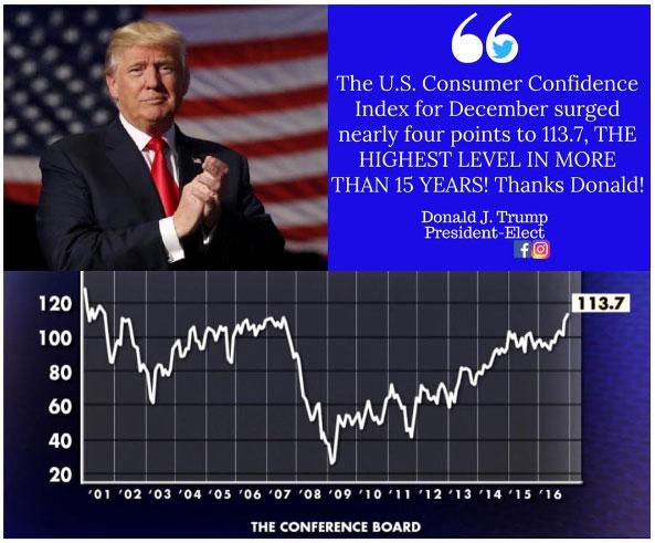 트럼프 당선과 미국 소비자신뢰지수 급증