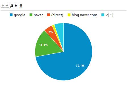 네이버의 검색 노출 기준은 무엇일까?