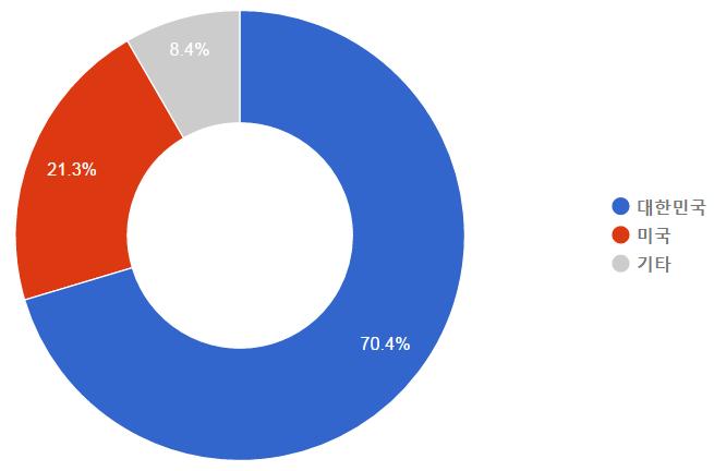 우리나라와 미국 방문자의 애드센스 수익 비교