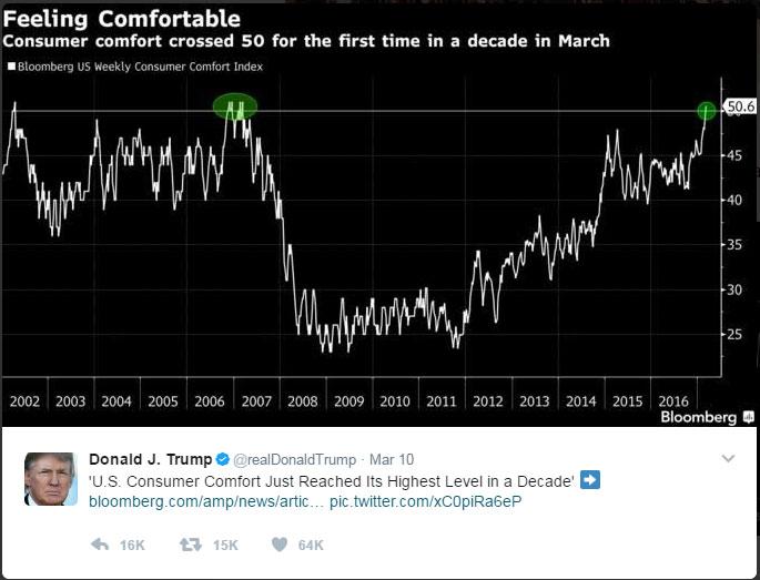 [트럼프 트위터] 미국 소비자안심지수, 10년래 최고 수준