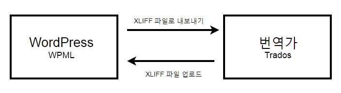 WPML로 워드프레스 사이트 번역