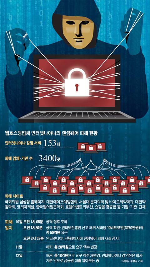 chosun  - オレオレランサムウェア事態...他のウェブホスティング会社は安全か?