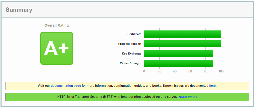SSL Labs - 리눅스 Ubuntu 16.04/16.10에서 Let's Encrypt 설정하기(Nginx 환경)