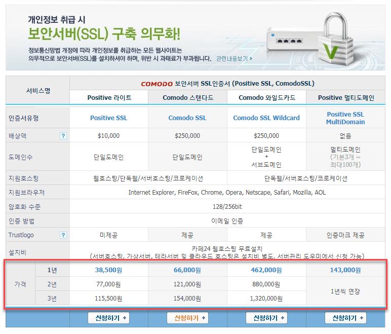 카페24 보안서버 SSL 인증서 판매