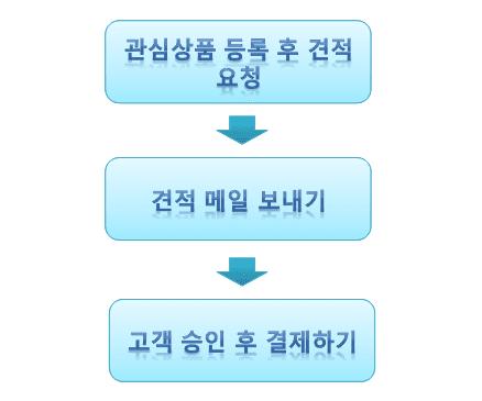 見積依頼プロセス