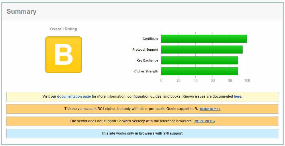 SSL Lab compressor  - 無料のセキュリティサーバ(SSL)証明書を適用しました