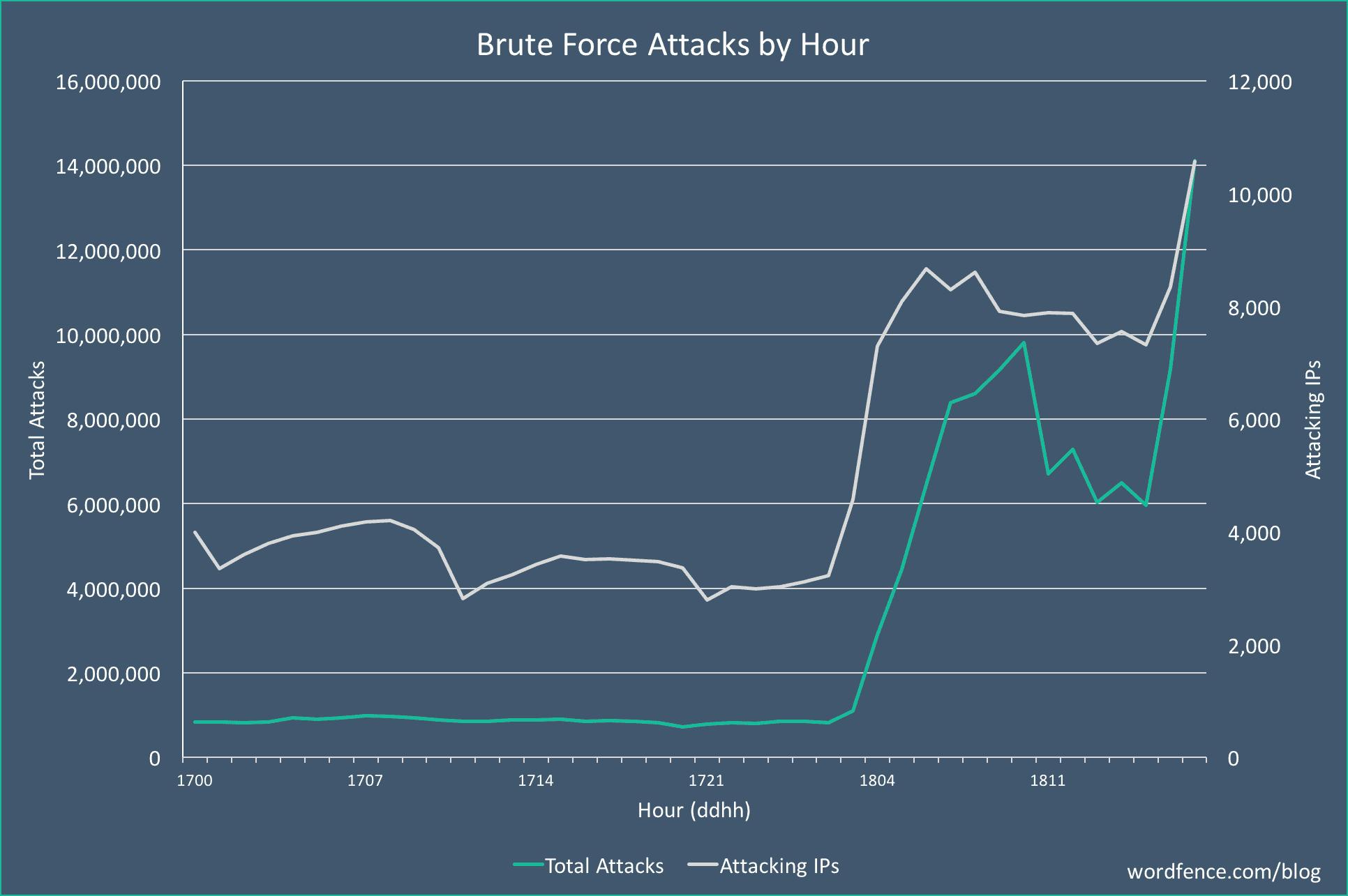 massive brute force attack Dec18 compressor - 워드프레스를 대상으로 대규모 무차별 대입 공격(Brute Force Attack) 발생