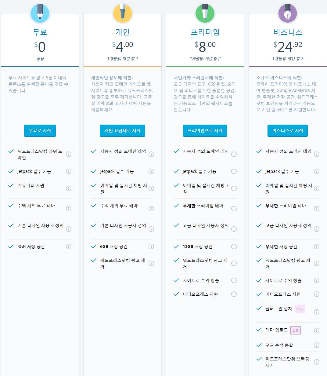 加入型 WordPressとJetPack 30%割引2