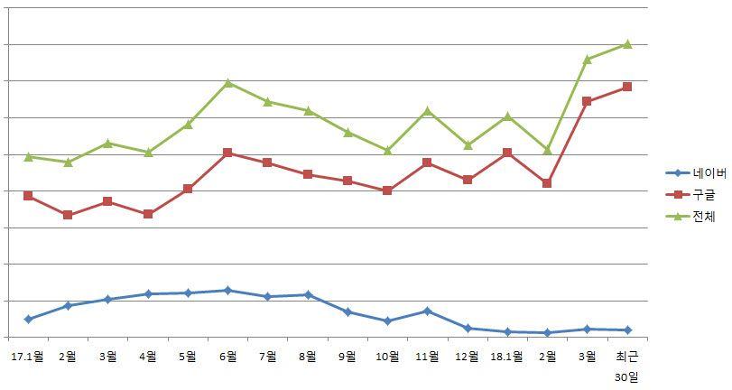 ネイバーとGoogleの訪問者数の比較