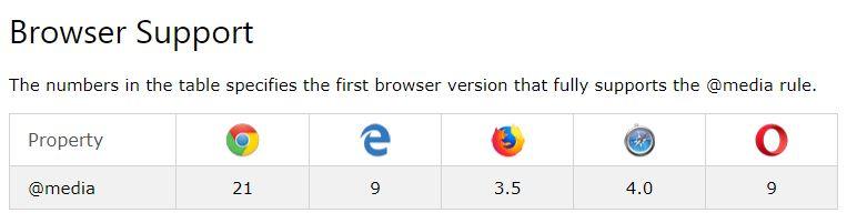CSSメディアクエリブラウザのサポート