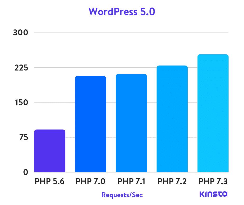 wordpress 5.0 php benchmarks v2 compressor  -  WordPress 推奨PHPのバージョンが7.3に変わりました