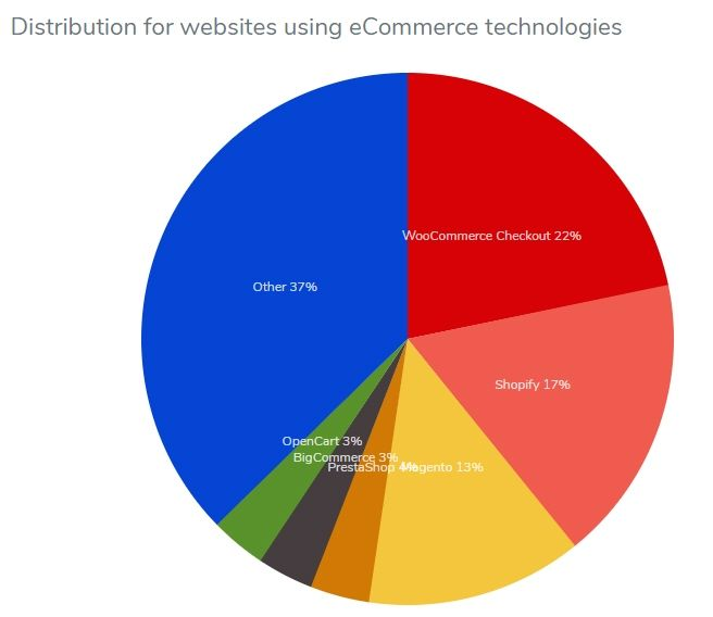 2018년 전세계 전자상거래(eCoommerce) 시장 점유율