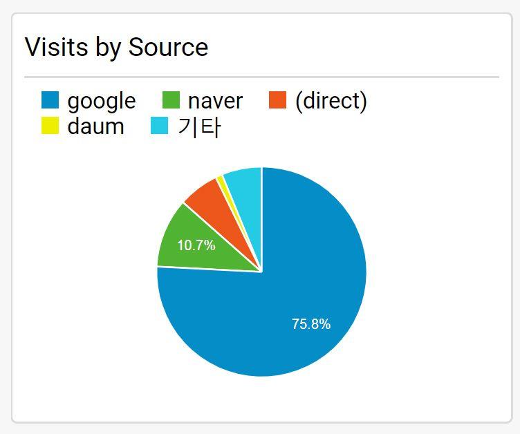 구글 애널리틱스트 네이버 vs. 구글 유입