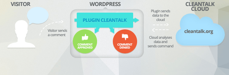 ワードプレススパム対策プラグインCleanTalk