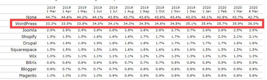워드프레스 시장 점유율. 2020년 3월 현재 36%를 차지하고 있다.