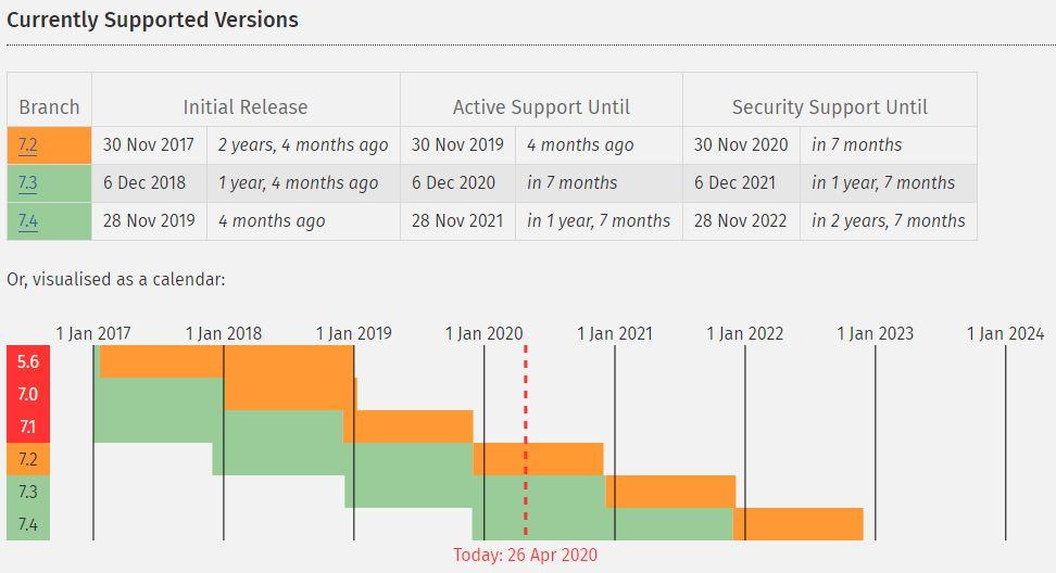 現在サポートされているPHPのバージョン