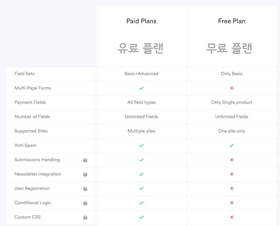 Kali Forms無料版と有料版の比較