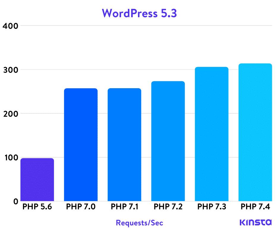 워드프레스 5.4 PHP 벤치마크