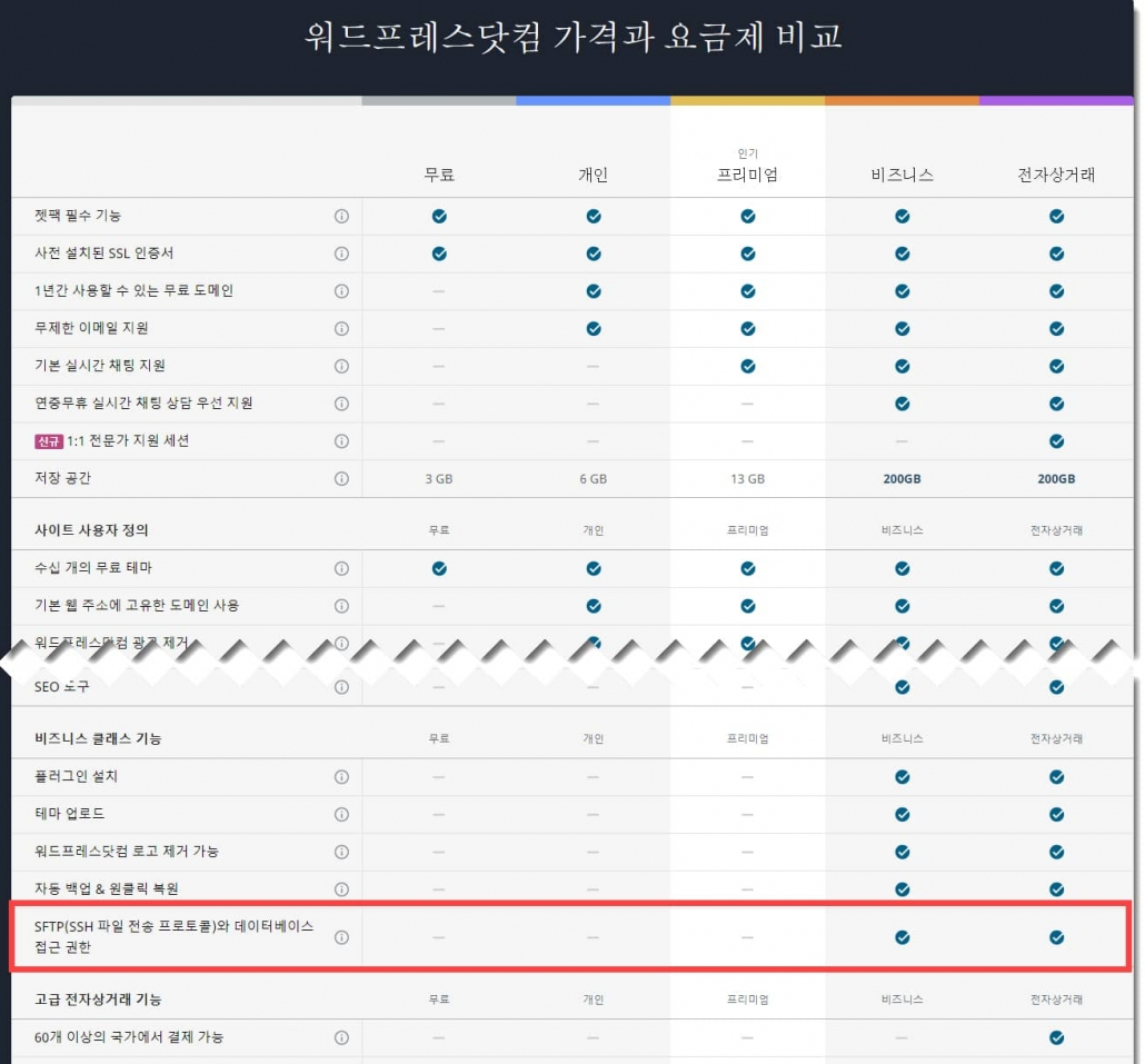 워드프레스닷컴 요금제와 가격 비교